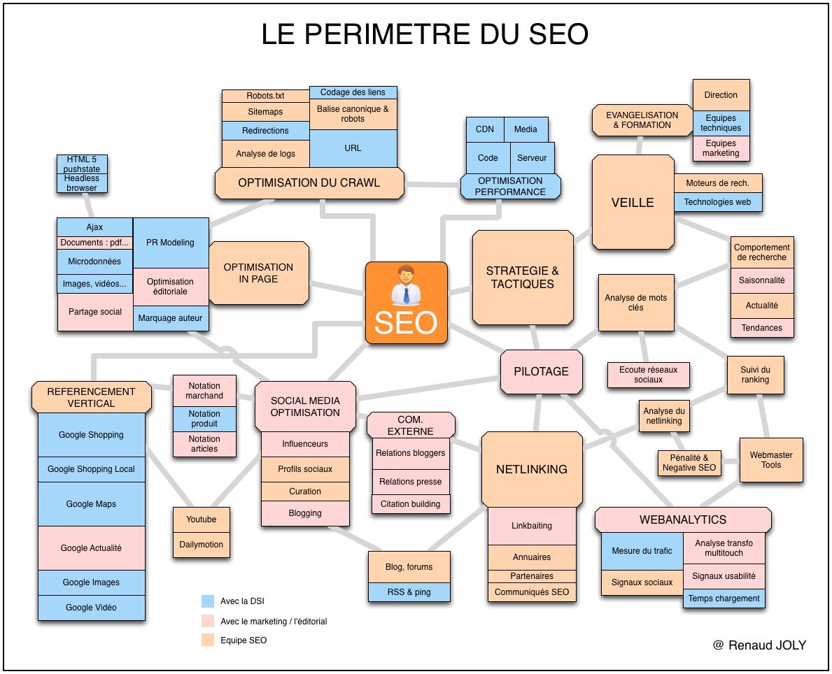 Le périmètre d'action du référenceur internet - Recherche agence création de site internet Nouméa